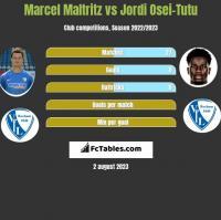 Marcel Maltritz vs Jordi Osei-Tutu h2h player stats
