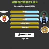 Marcel Pereira vs Jota h2h player stats