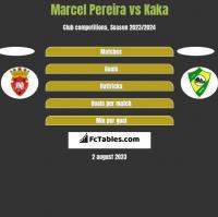 Marcel Pereira vs Kaka h2h player stats