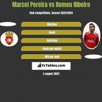 Marcel Pereira vs Romeu Ribeiro h2h player stats
