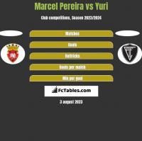 Marcel Pereira vs Yuri h2h player stats
