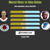 Marcel Risse vs Ihlas Bebou h2h player stats