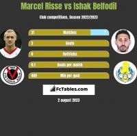 Marcel Risse vs Ishak Belfodil h2h player stats