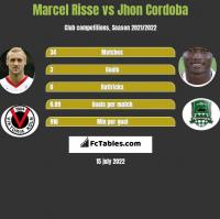 Marcel Risse vs Jhon Cordoba h2h player stats
