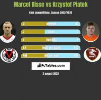 Marcel Risse vs Krzystof Piatek h2h player stats