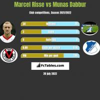 Marcel Risse vs Munas Dabbur h2h player stats
