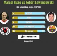 Marcel Risse vs Robert Lewandowski h2h player stats