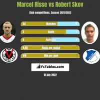 Marcel Risse vs Robert Skov h2h player stats