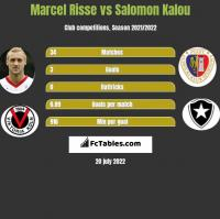 Marcel Risse vs Salomon Kalou h2h player stats