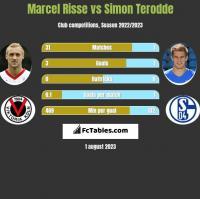 Marcel Risse vs Simon Terodde h2h player stats