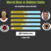 Marcel Risse vs Matheus Cunha h2h player stats