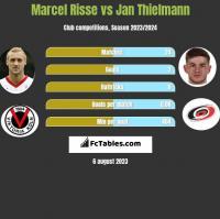 Marcel Risse vs Jan Thielmann h2h player stats