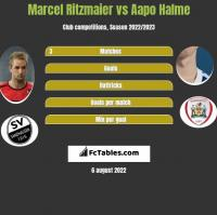 Marcel Ritzmaier vs Aapo Halme h2h player stats