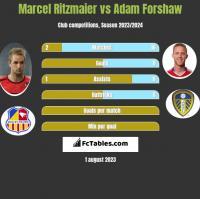 Marcel Ritzmaier vs Adam Forshaw h2h player stats