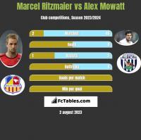 Marcel Ritzmaier vs Alex Mowatt h2h player stats