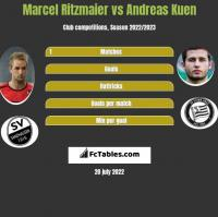 Marcel Ritzmaier vs Andreas Kuen h2h player stats