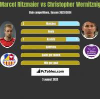 Marcel Ritzmaier vs Christopher Wernitznig h2h player stats