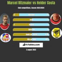 Marcel Ritzmaier vs Helder Costa h2h player stats
