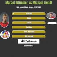 Marcel Ritzmaier vs Michael Liendl h2h player stats
