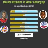 Marcel Ritzmaier vs Victor Adeboyejo h2h player stats