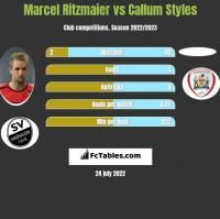 Marcel Ritzmaier vs Callum Styles h2h player stats