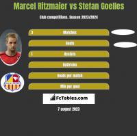 Marcel Ritzmaier vs Stefan Goelles h2h player stats