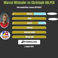 Marcel Ritzmaier vs Christoph HALPER h2h player stats