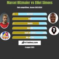 Marcel Ritzmaier vs Elliot Simoes h2h player stats