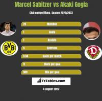 Marcel Sabitzer vs Akaki Gogia h2h player stats