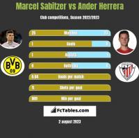 Marcel Sabitzer vs Ander Herrera h2h player stats