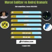 Marcel Sabitzer vs Andrej Kramaric h2h player stats