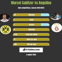 Marcel Sabitzer vs Angelino h2h player stats