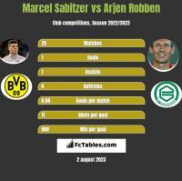 Marcel Sabitzer vs Arjen Robben h2h player stats