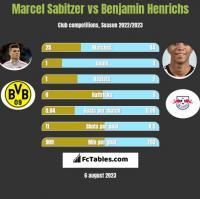 Marcel Sabitzer vs Benjamin Henrichs h2h player stats