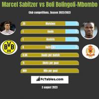 Marcel Sabitzer vs Boli Bolingoli-Mbombo h2h player stats