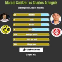 Marcel Sabitzer vs Charles Aranguiz h2h player stats
