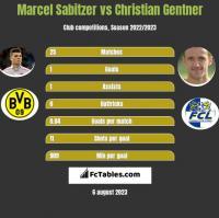 Marcel Sabitzer vs Christian Gentner h2h player stats
