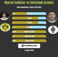 Marcel Sabitzer vs Christoph Kramer h2h player stats