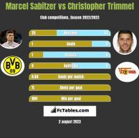 Marcel Sabitzer vs Christopher Trimmel h2h player stats
