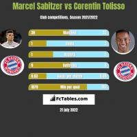 Marcel Sabitzer vs Corentin Tolisso h2h player stats