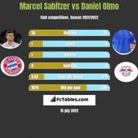 Marcel Sabitzer vs Daniel Olmo h2h player stats