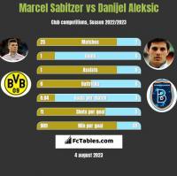 Marcel Sabitzer vs Danijel Aleksic h2h player stats