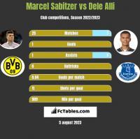 Marcel Sabitzer vs Dele Alli h2h player stats
