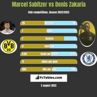 Marcel Sabitzer vs Denis Zakaria h2h player stats