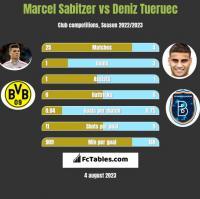 Marcel Sabitzer vs Deniz Tueruec h2h player stats