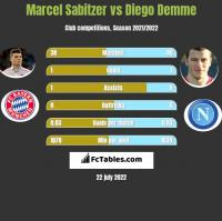 Marcel Sabitzer vs Diego Demme h2h player stats