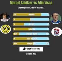 Marcel Sabitzer vs Edin Visca h2h player stats