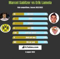 Marcel Sabitzer vs Erik Lamela h2h player stats