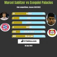 Marcel Sabitzer vs Exequiel Palacios h2h player stats