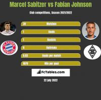 Marcel Sabitzer vs Fabian Johnson h2h player stats